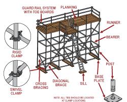 Scaffolding Romford
