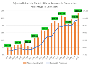 Electricity rates